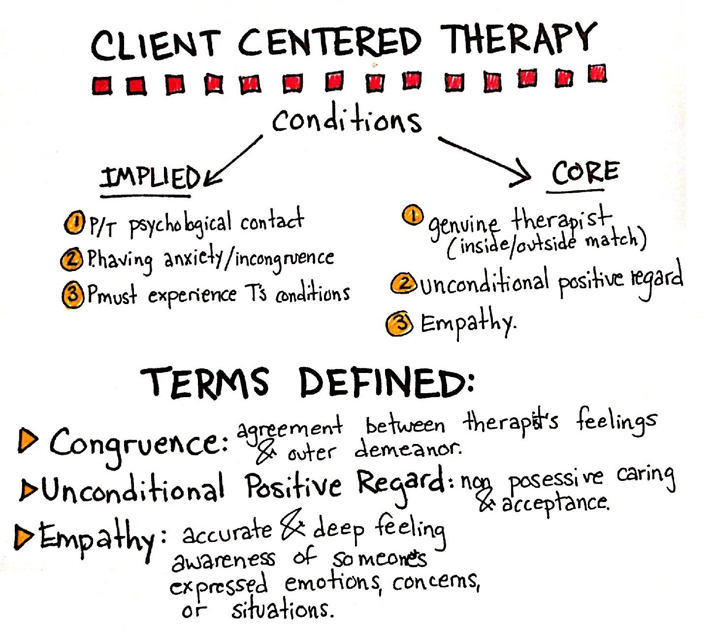 doodle note illustrating conditions of Carl Roger's Client Centered Therapy