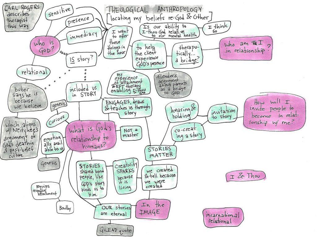 prepair IPF mind map draft