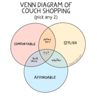A venn diagram illustration how it is almost impossible to buy a couch that is comfortable, stylish, and also affordable.
